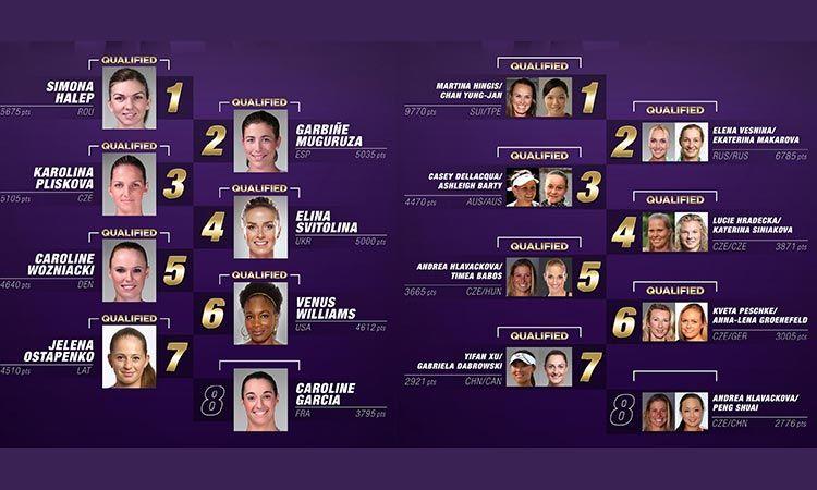 ได้นักเทนนิสหญิงเดี่ยว 7 คน และหญิงคู่ 7 ทีม ลงชิงชัยใน BNP PARIBAS WTA FINALS SINGAPORE